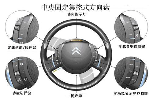 集控+中央固定:汽车方向盘两大发展潮流